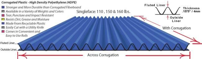 Corrugated Plastic Rolls Single Face Plastic Corrugated